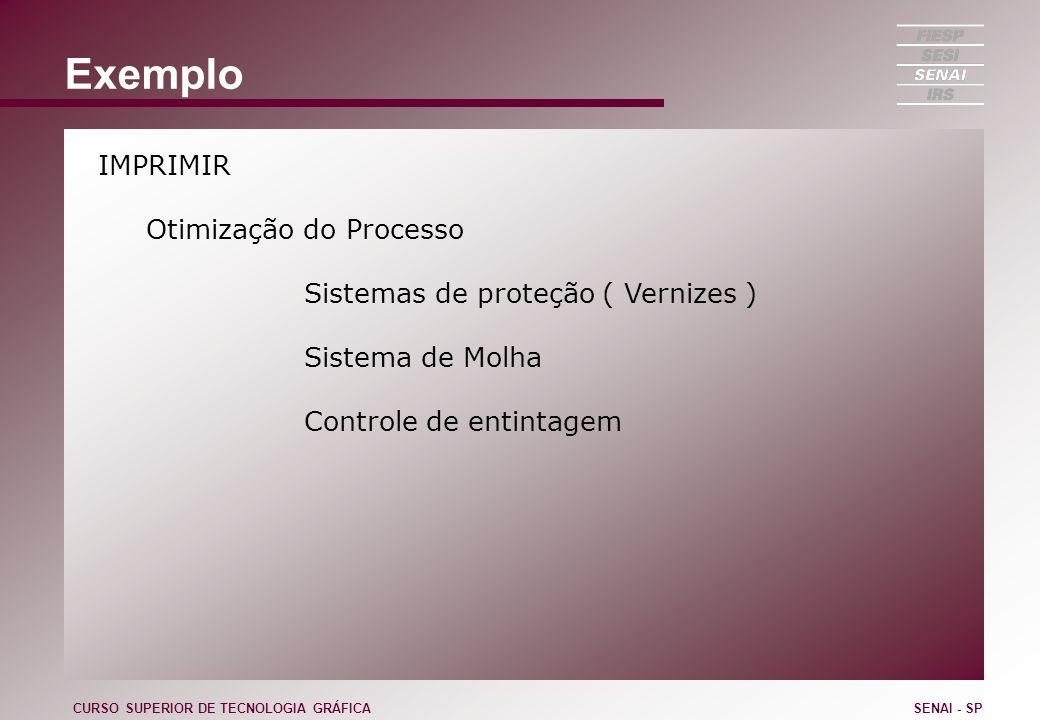 Exemplo IMPRIMIR Otimização do Processo Sistemas de proteção ( Vernizes ) Sistema de Molha Controle de entintagem CURSO SUPERIOR DE TECNOLOGIA GRÁFICA