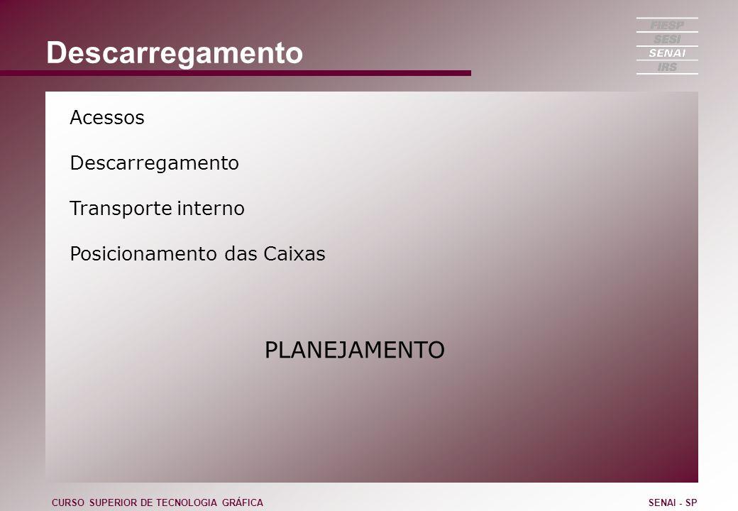 Descarregamento Acessos Descarregamento Transporte interno Posicionamento das Caixas PLANEJAMENTO CURSO SUPERIOR DE TECNOLOGIA GRÁFICASENAI - SP