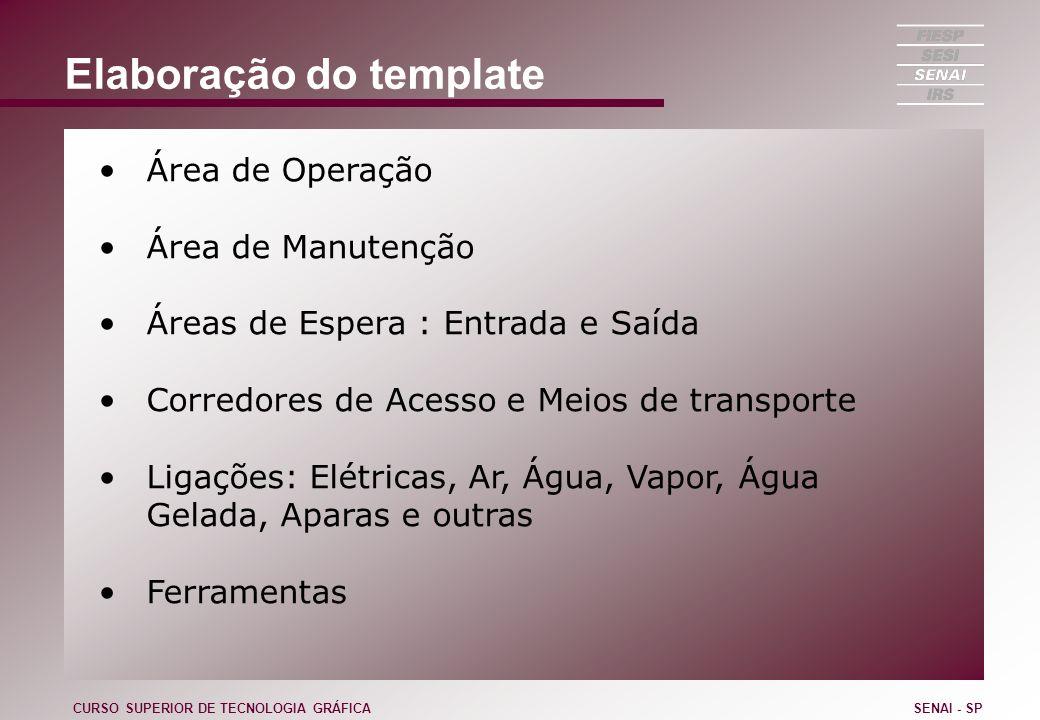 Elaboração do template Área de Operação Área de Manutenção Áreas de Espera : Entrada e Saída Corredores de Acesso e Meios de transporte Ligações: Elét
