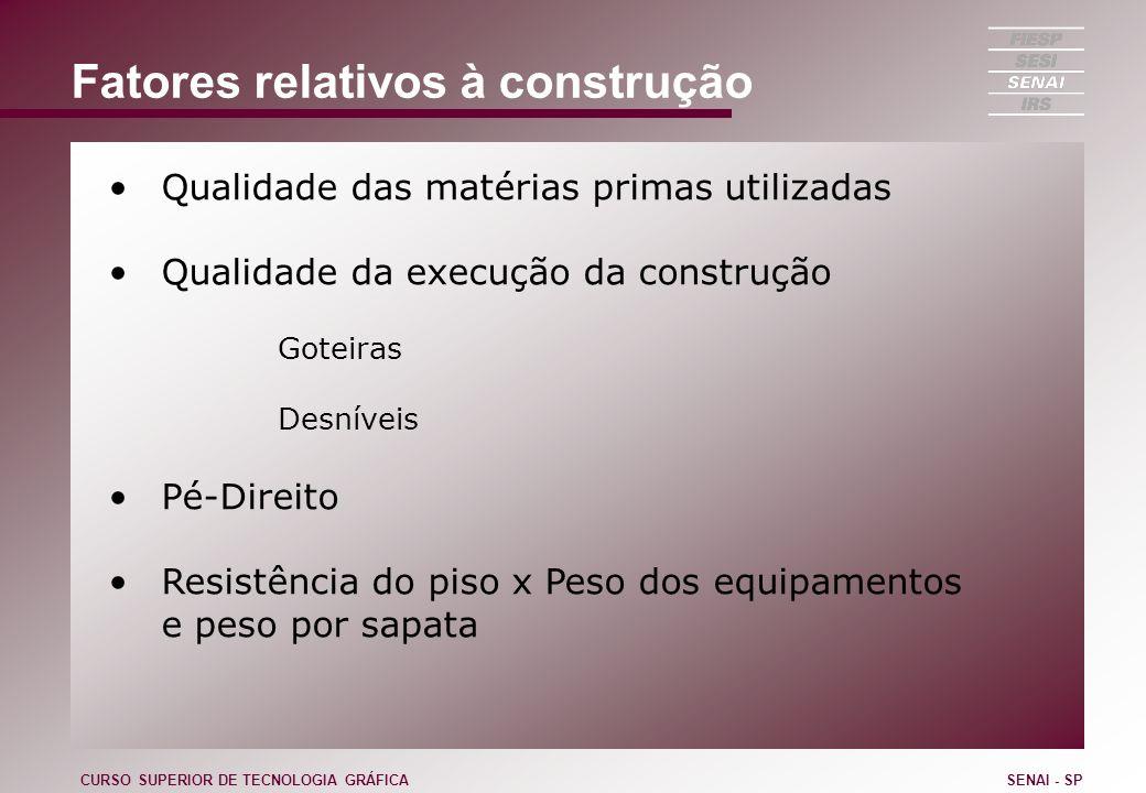 Fatores relativos à construção Qualidade das matérias primas utilizadas Qualidade da execução da construção Goteiras Desníveis Pé-Direito Resistência