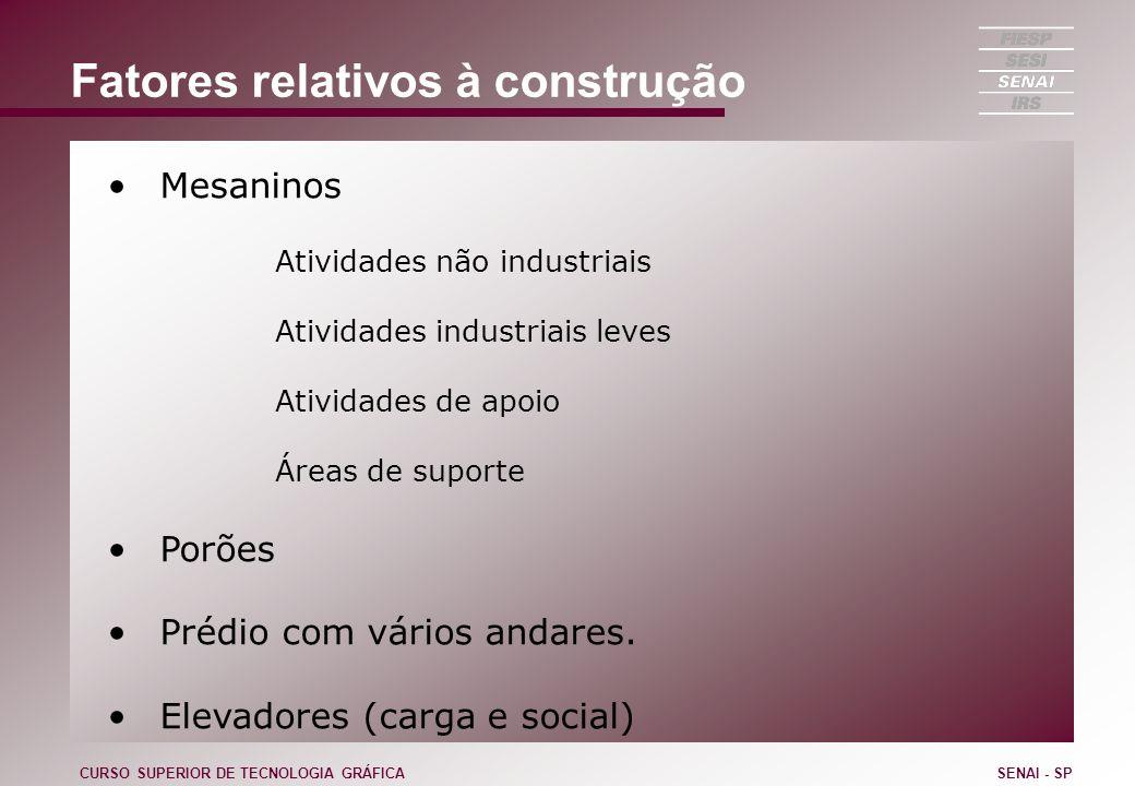 Fatores relativos à construção Mesaninos Atividades não industriais Atividades industriais leves Atividades de apoio Áreas de suporte Porões Prédio co