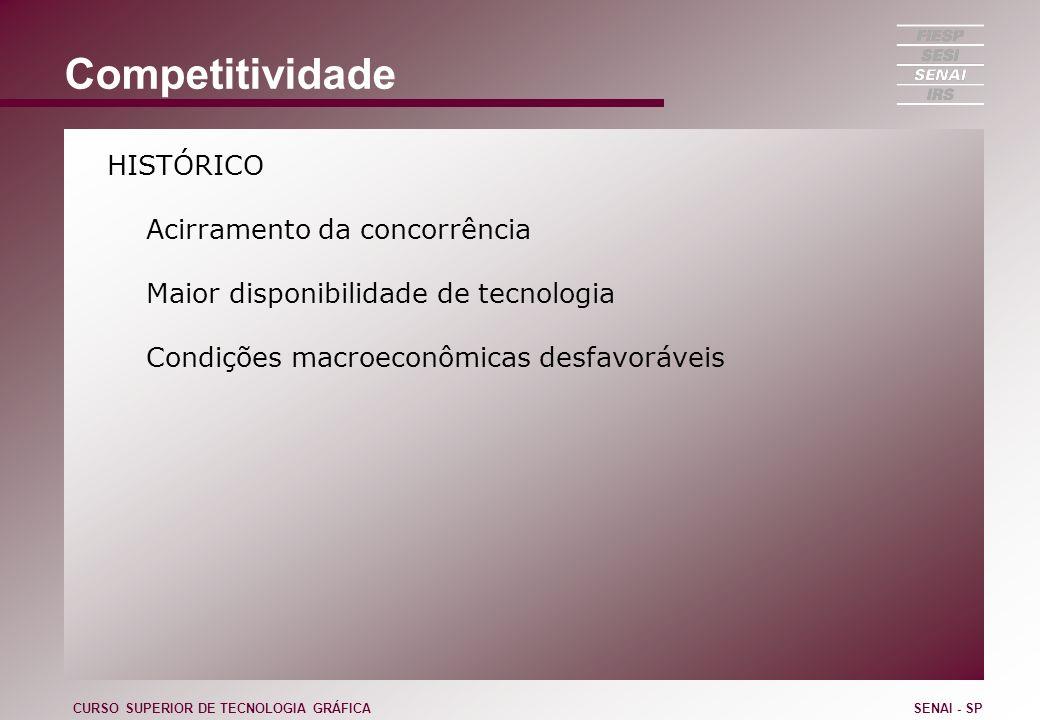 Competitividade HISTÓRICO Acirramento da concorrência Maior disponibilidade de tecnologia Condições macroeconômicas desfavoráveis CURSO SUPERIOR DE TE