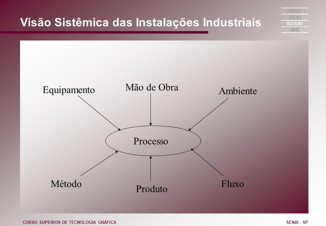 Visão Sistêmica das Instalações Industriais CURSO SUPERIOR DE TECNOLOGIA GRÁFICASENAI - SP Processo Equipamento Mão de Obra Ambiente Método Produto Fl