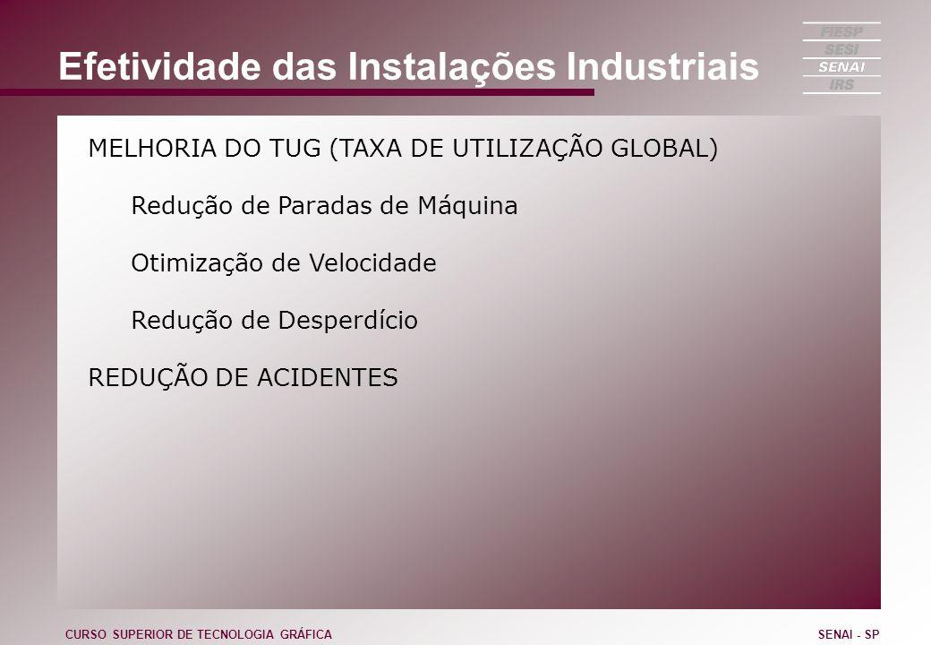 Efetividade das Instalações Industriais MELHORIA DO TUG (TAXA DE UTILIZAÇÃO GLOBAL) Redução de Paradas de Máquina Otimização de Velocidade Redução de