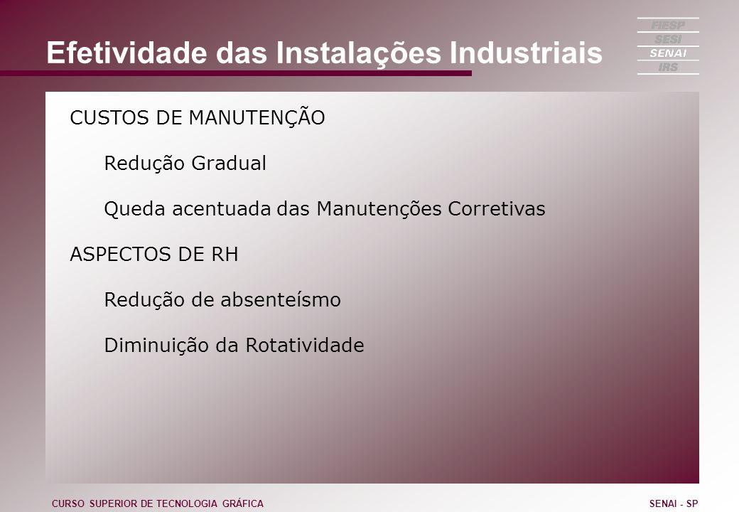 Efetividade das Instalações Industriais CUSTOS DE MANUTENÇÃO Redução Gradual Queda acentuada das Manutenções Corretivas ASPECTOS DE RH Redução de abse