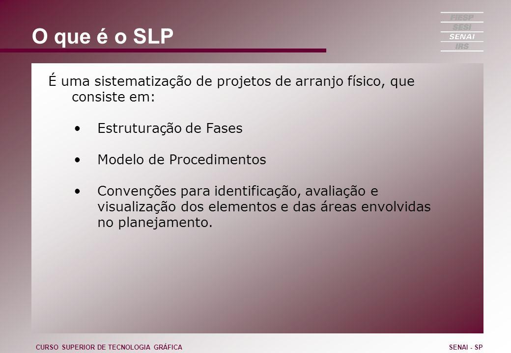 O que é o SLP É uma sistematização de projetos de arranjo físico, que consiste em: Estruturação de Fases Modelo de Procedimentos Convenções para ident