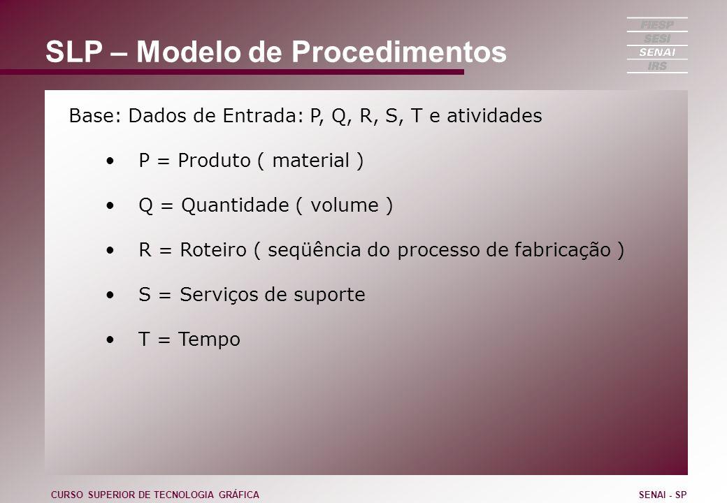 SLP – Modelo de Procedimentos Base: Dados de Entrada: P, Q, R, S, T e atividades P = Produto ( material ) Q = Quantidade ( volume ) R = Roteiro ( seqü