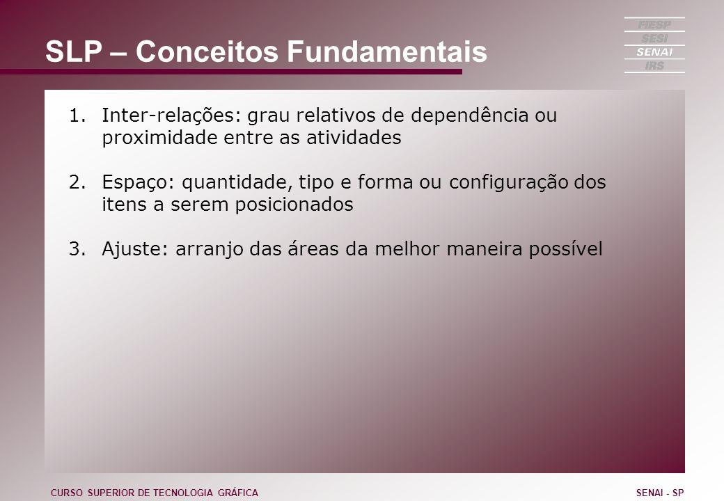 SLP – Conceitos Fundamentais 1.Inter-relações: grau relativos de dependência ou proximidade entre as atividades 2.Espaço: quantidade, tipo e forma ou