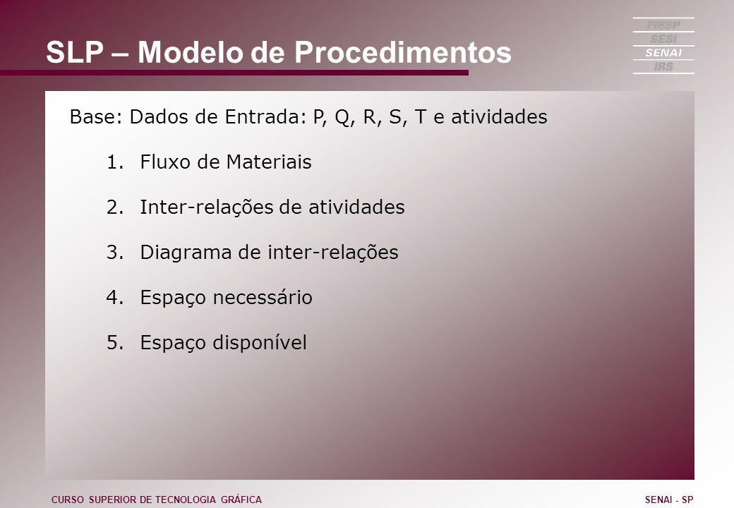 SLP – Modelo de Procedimentos Base: Dados de Entrada: P, Q, R, S, T e atividades 1.Fluxo de Materiais 2.Inter-relações de atividades 3.Diagrama de int