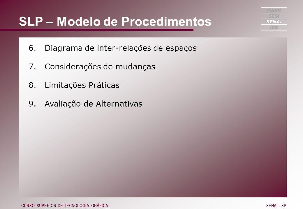 SLP – Modelo de Procedimentos 6. Diagrama de inter-relações de espaços 7. Considerações de mudanças 8. Limitações Práticas 9. Avaliação de Alternativa