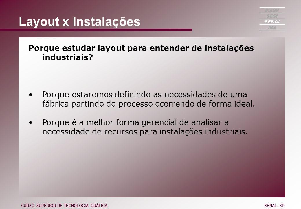 Layout x Instalações Porque estudar layout para entender de instalações industriais? Porque estaremos definindo as necessidades de uma fábrica partind