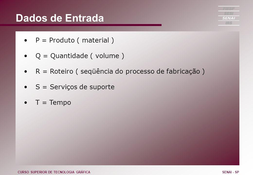 Dados de Entrada P = Produto ( material ) Q = Quantidade ( volume ) R = Roteiro ( seqüência do processo de fabricação ) S = Serviços de suporte T = Te