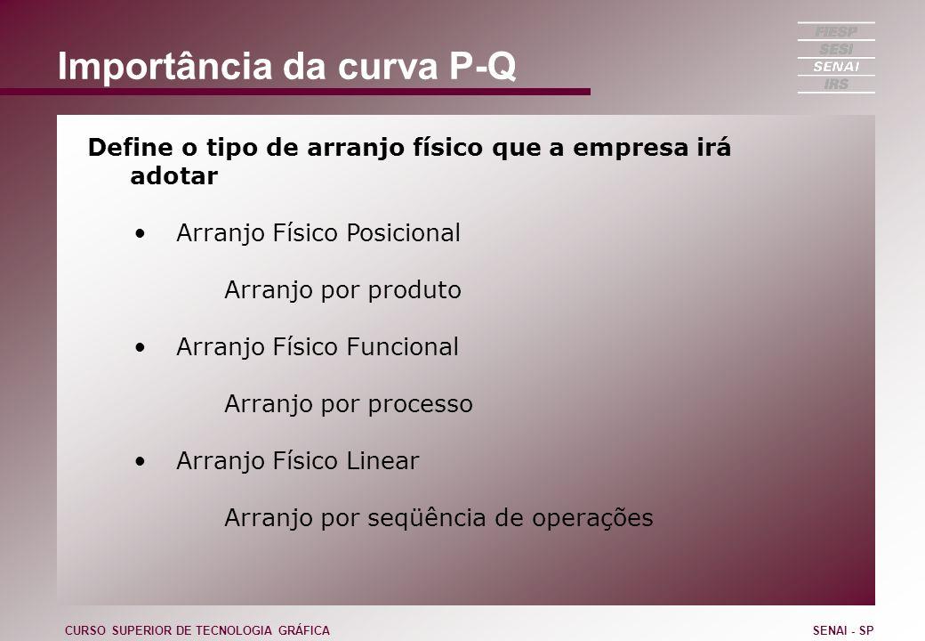 Importância da curva P-Q Define o tipo de arranjo físico que a empresa irá adotar Arranjo Físico Posicional Arranjo por produto Arranjo Físico Funcion