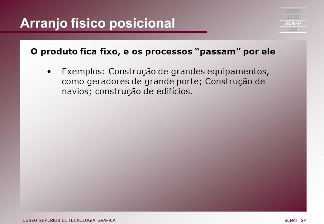 Arranjo físico posicional O produto fica fixo, e os processos passam por ele Exemplos: Construção de grandes equipamentos, como geradores de grande po