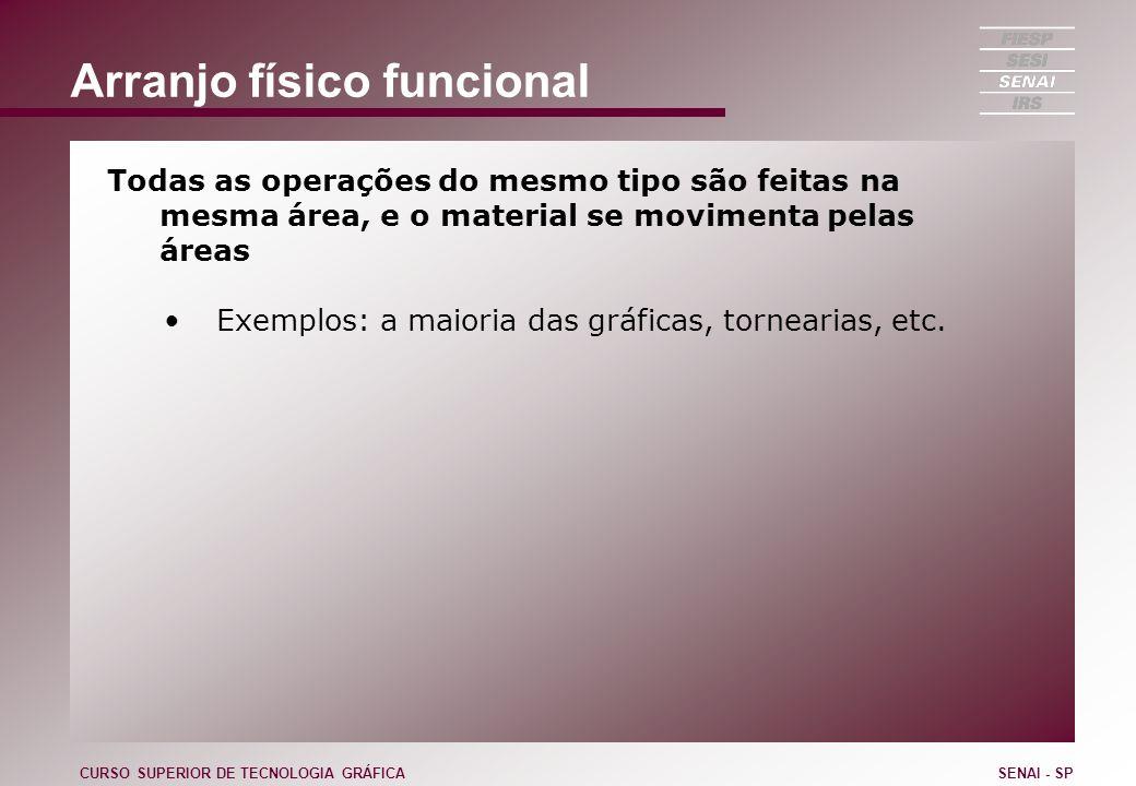 Arranjo físico funcional Todas as operações do mesmo tipo são feitas na mesma área, e o material se movimenta pelas áreas Exemplos: a maioria das gráf