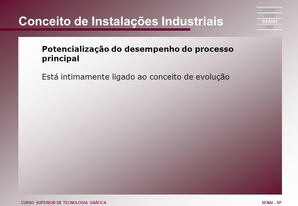 Conceito de Instalações Industriais Potencialização do desempenho do processo principal Está intimamente ligado ao conceito de evolução CURSO SUPERIOR