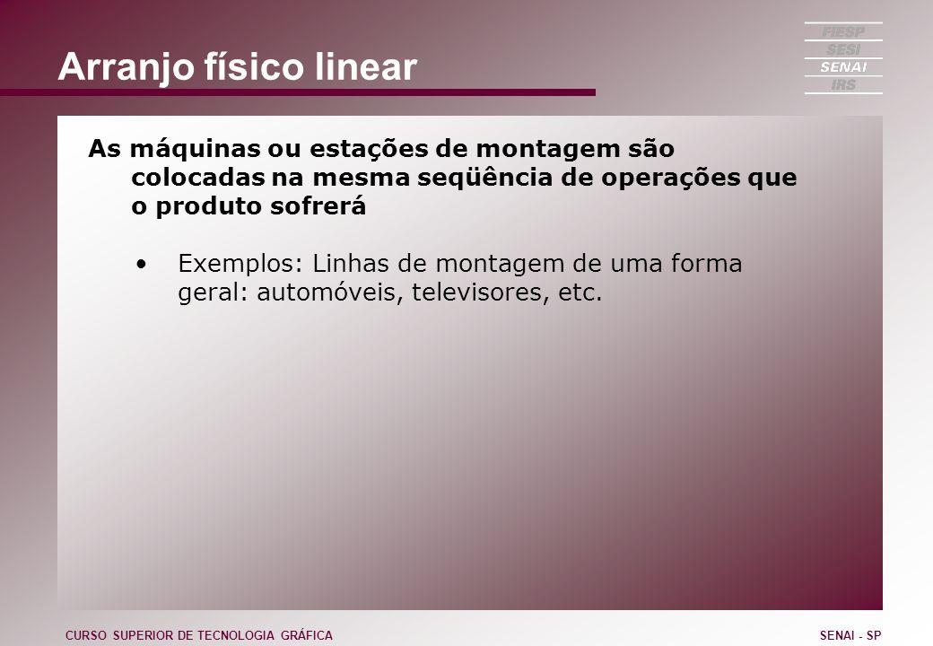 Arranjo físico linear As máquinas ou estações de montagem são colocadas na mesma seqüência de operações que o produto sofrerá Exemplos: Linhas de mont
