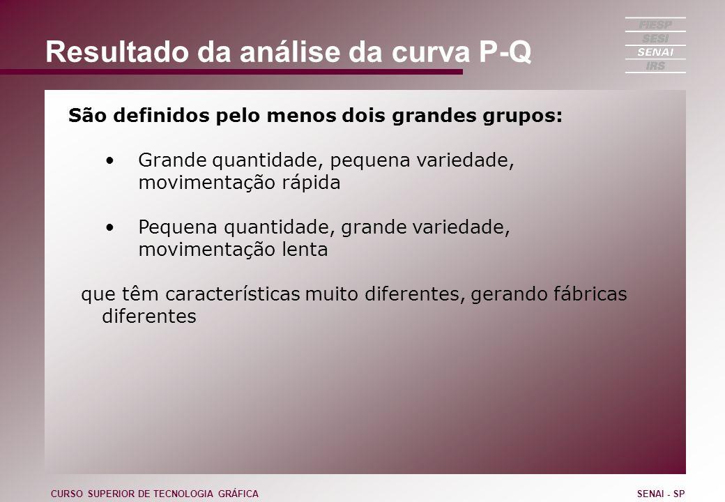 Resultado da análise da curva P-Q São definidos pelo menos dois grandes grupos: Grande quantidade, pequena variedade, movimentação rápida Pequena quan