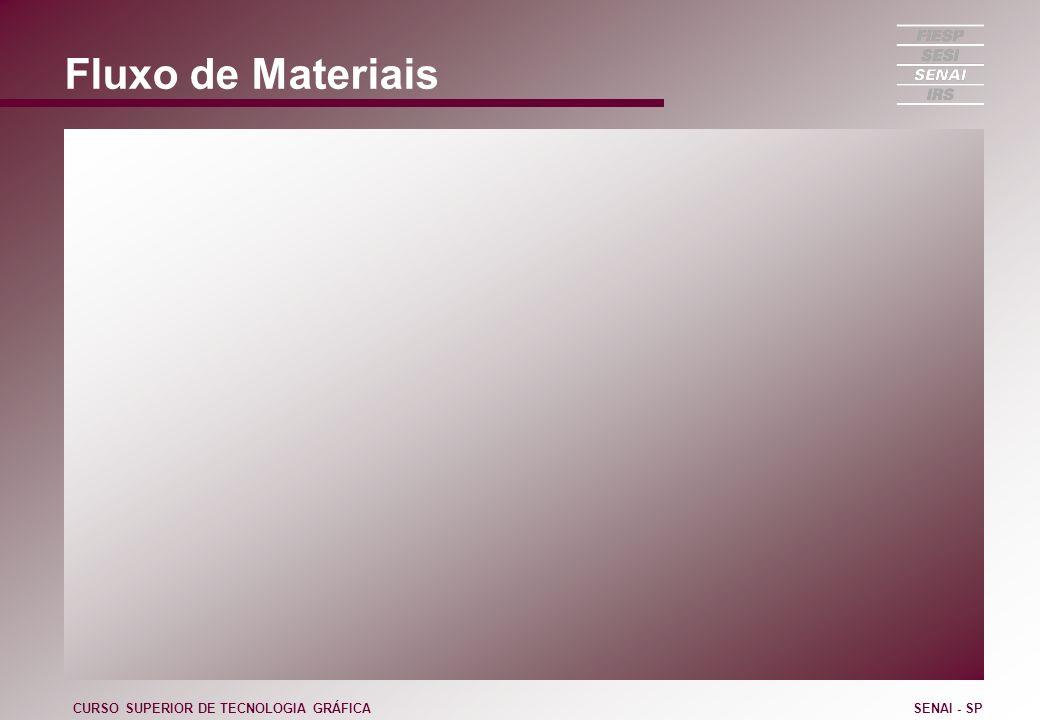 Fluxo de Materiais CURSO SUPERIOR DE TECNOLOGIA GRÁFICASENAI - SP