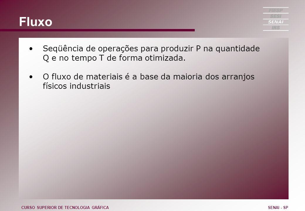 Fluxo Seqüência de operações para produzir P na quantidade Q e no tempo T de forma otimizada. O fluxo de materiais é a base da maioria dos arranjos fí