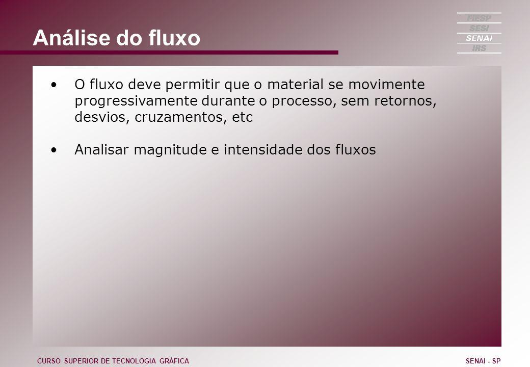 Análise do fluxo O fluxo deve permitir que o material se movimente progressivamente durante o processo, sem retornos, desvios, cruzamentos, etc Analis