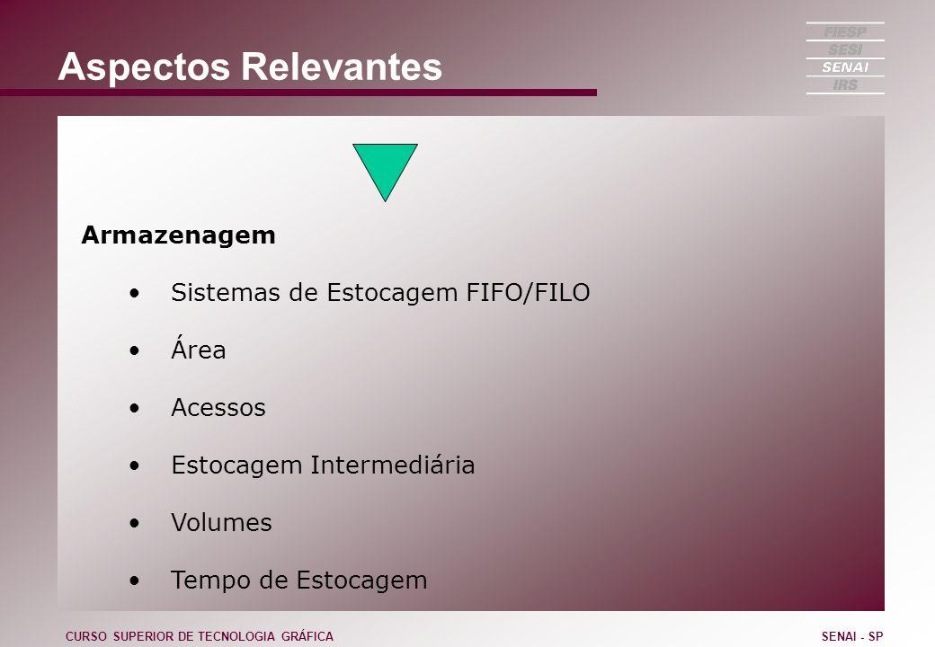 Aspectos Relevantes Armazenagem Sistemas de Estocagem FIFO/FILO Área Acessos Estocagem Intermediária Volumes Tempo de Estocagem CURSO SUPERIOR DE TECN