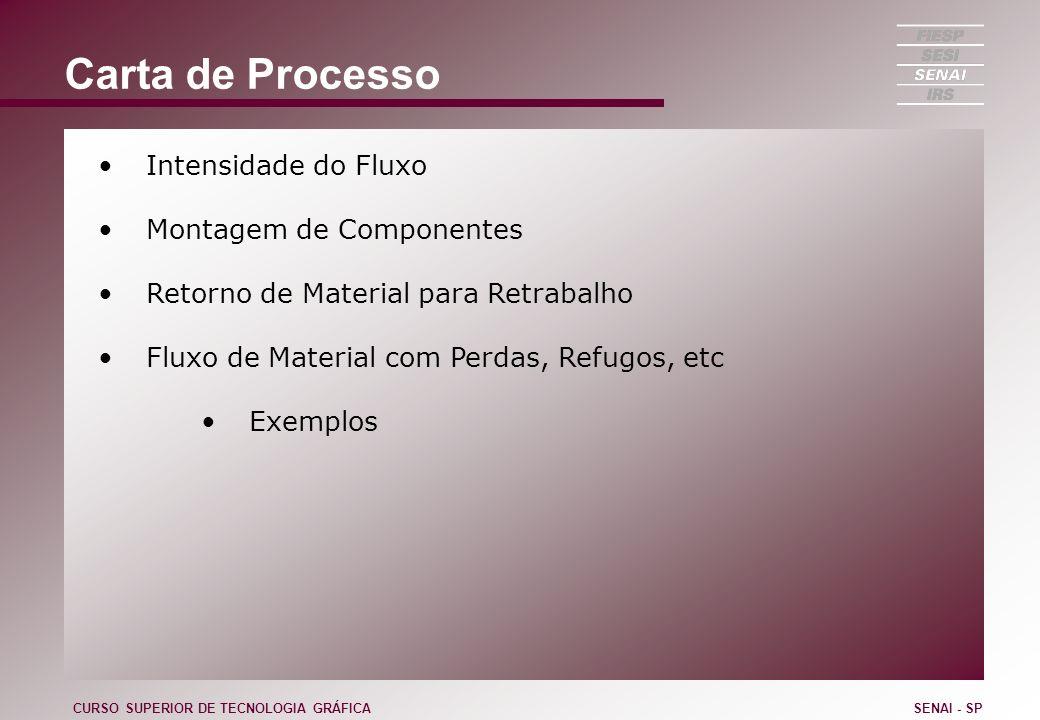 Carta de Processo Intensidade do Fluxo Montagem de Componentes Retorno de Material para Retrabalho Fluxo de Material com Perdas, Refugos, etc Exemplos