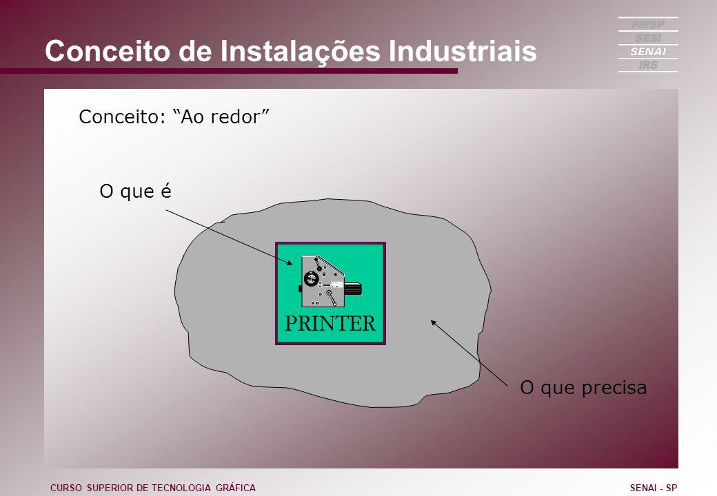 Conceito de Instalações Industriais CURSO SUPERIOR DE TECNOLOGIA GRÁFICASENAI - SP Conceito: Ao redor O que é O que precisa