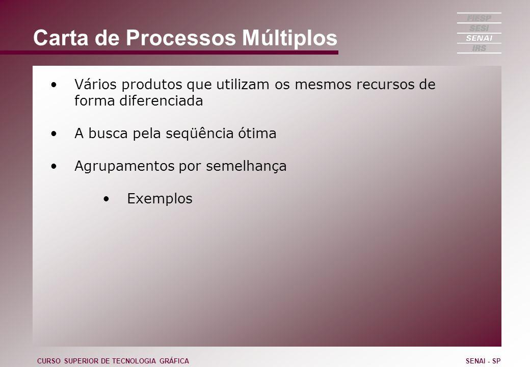Carta de Processos Múltiplos Vários produtos que utilizam os mesmos recursos de forma diferenciada A busca pela seqüência ótima Agrupamentos por semel