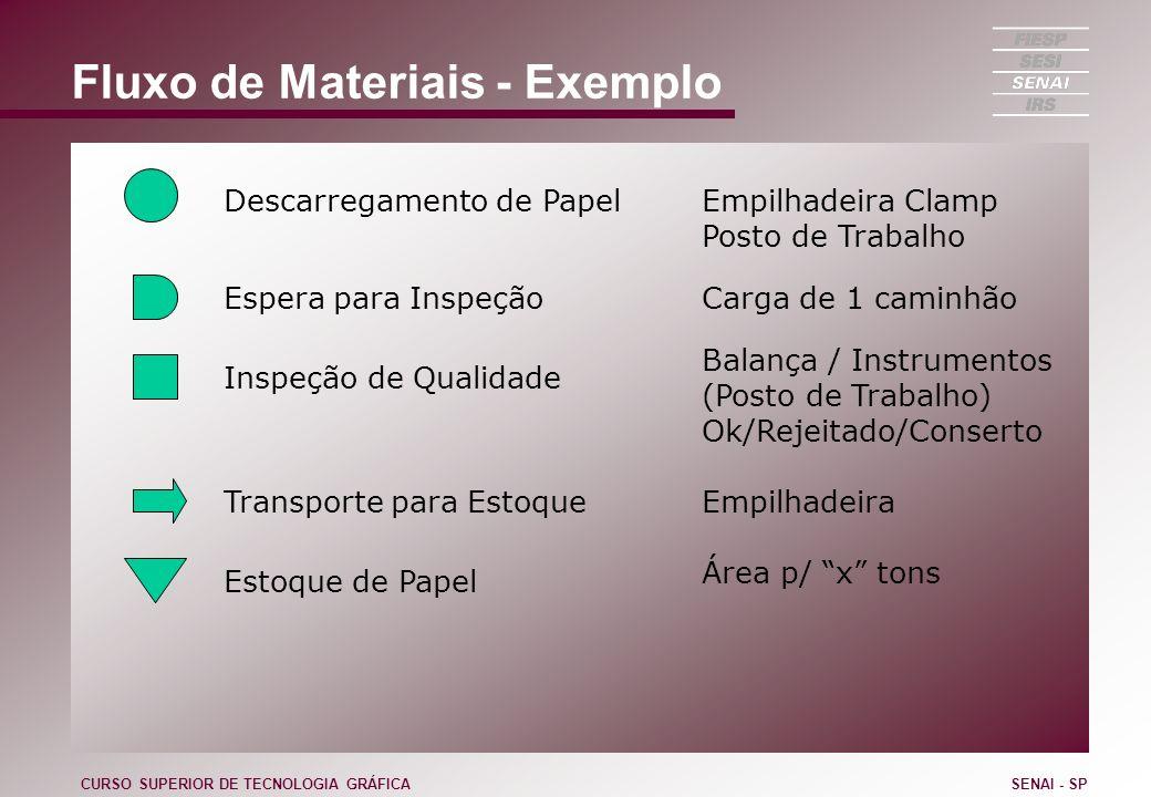 Fluxo de Materiais - Exemplo CURSO SUPERIOR DE TECNOLOGIA GRÁFICASENAI - SP Descarregamento de PapelEmpilhadeira Clamp Posto de Trabalho Espera para I