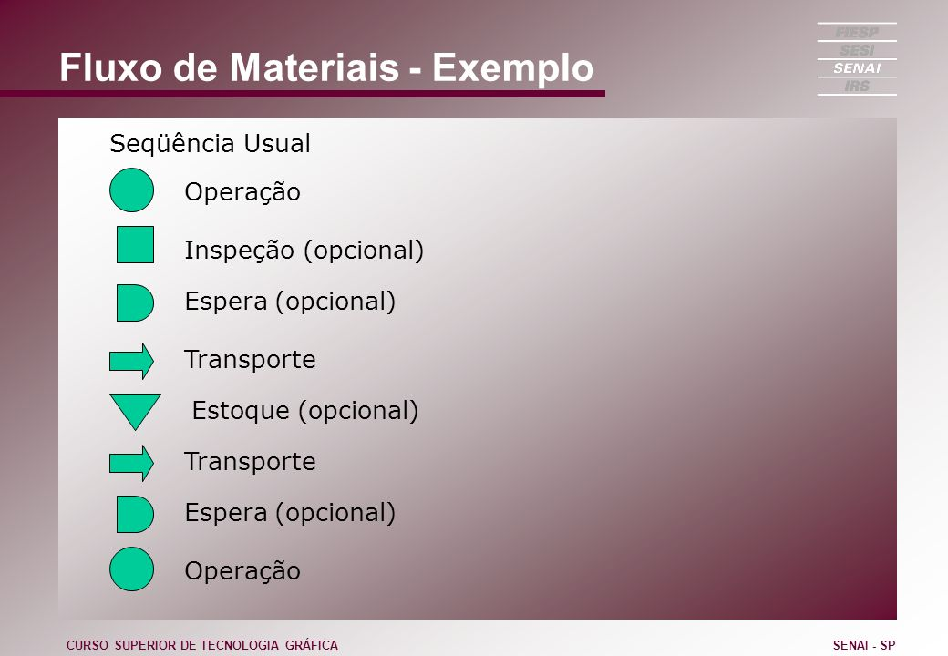 Fluxo de Materiais - Exemplo CURSO SUPERIOR DE TECNOLOGIA GRÁFICASENAI - SP Seqüência Usual Operação Espera (opcional) Inspeção (opcional) Transporte