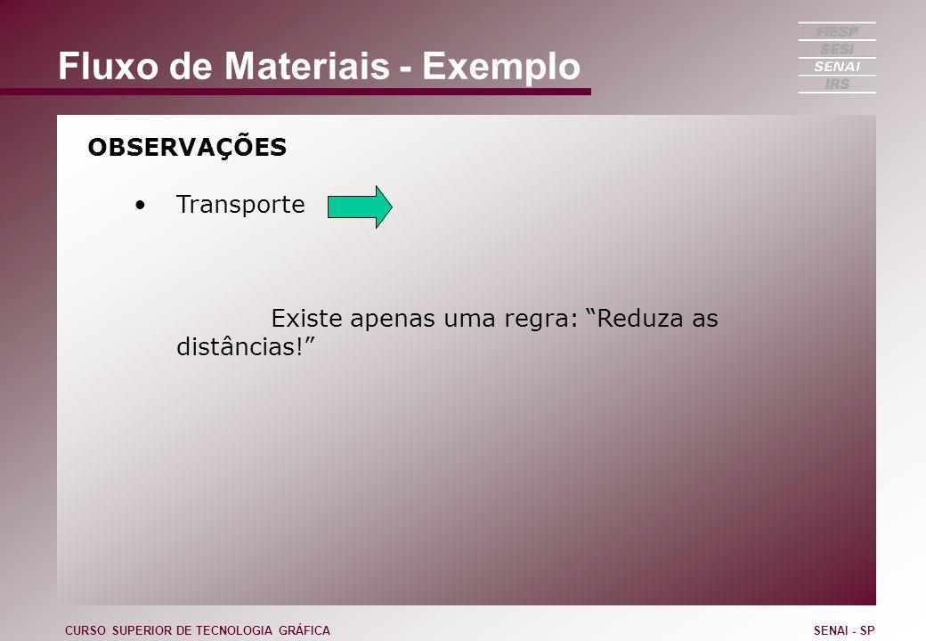 Fluxo de Materiais - Exemplo OBSERVAÇÕES Transporte Existe apenas uma regra: Reduza as distâncias! CURSO SUPERIOR DE TECNOLOGIA GRÁFICASENAI - SP