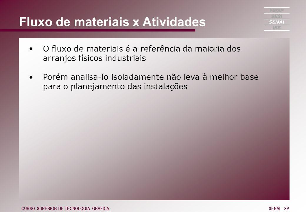 Fluxo de materiais x Atividades O fluxo de materiais é a referência da maioria dos arranjos físicos industriais Porém analisa-lo isoladamente não leva