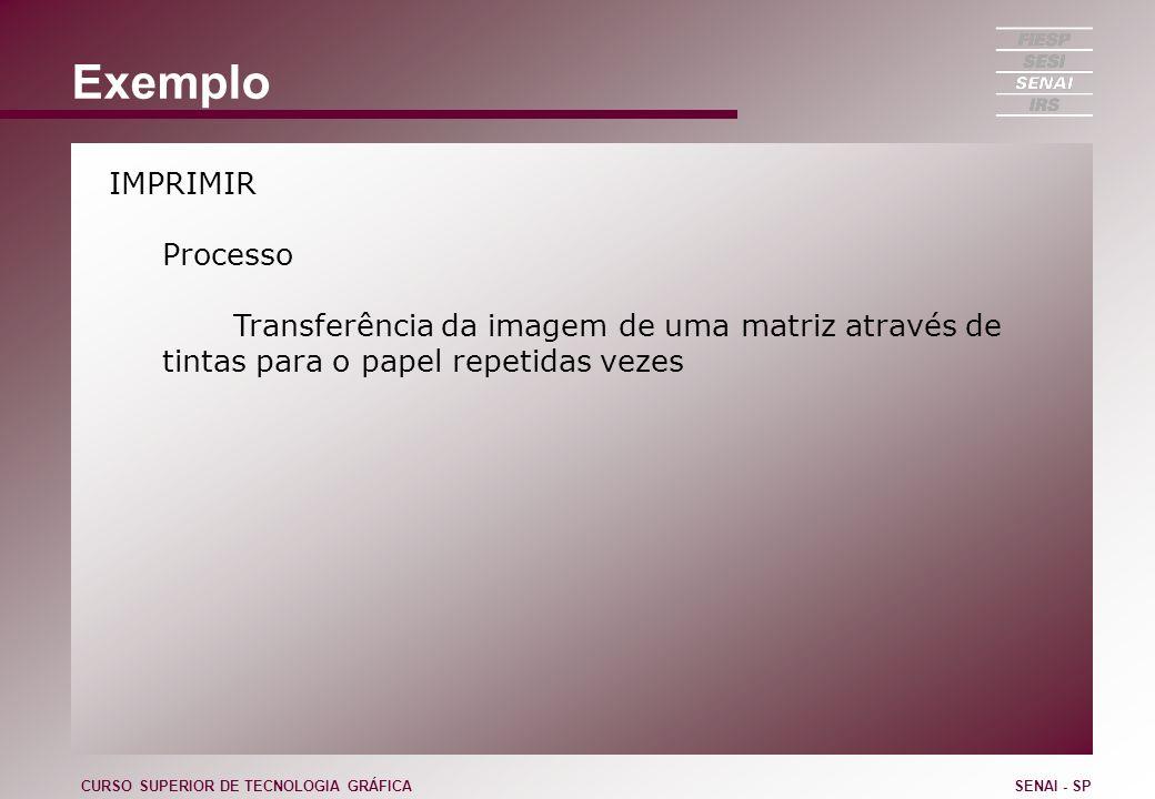 Exemplo IMPRIMIR Processo Transferência da imagem de uma matriz através de tintas para o papel repetidas vezes CURSO SUPERIOR DE TECNOLOGIA GRÁFICASEN