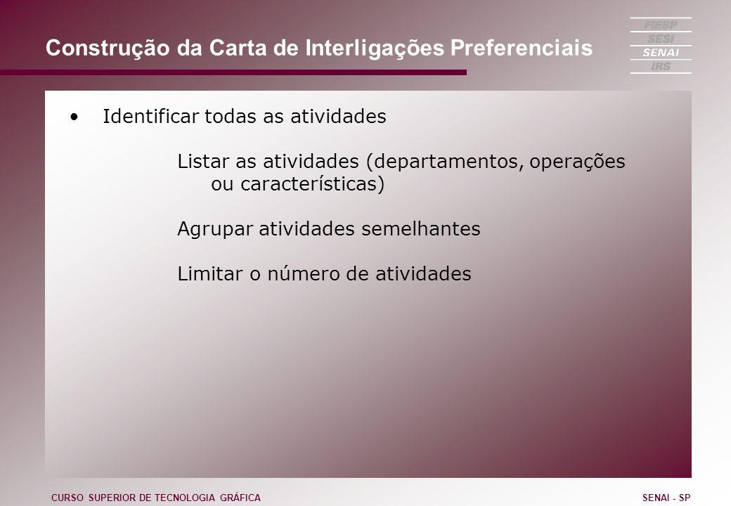 Construção da Carta de Interligações Preferenciais Identificar todas as atividades Listar as atividades (departamentos, operações ou características)