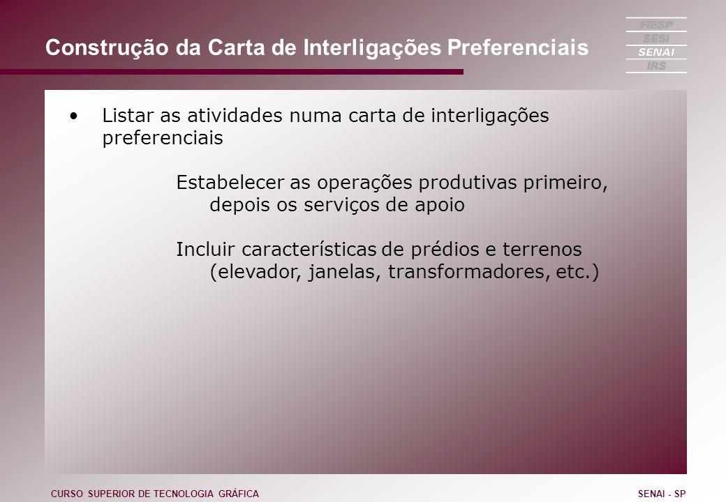 Construção da Carta de Interligações Preferenciais Listar as atividades numa carta de interligações preferenciais Estabelecer as operações produtivas