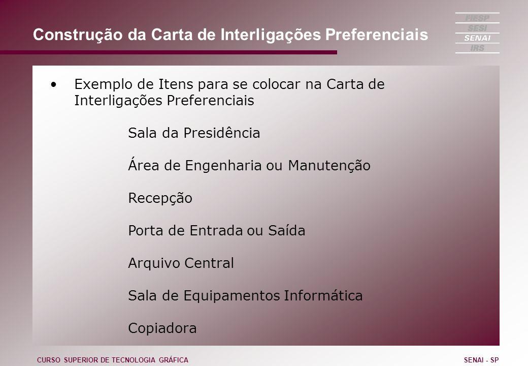 Construção da Carta de Interligações Preferenciais Exemplo de Itens para se colocar na Carta de Interligações Preferenciais Sala da Presidência Área d