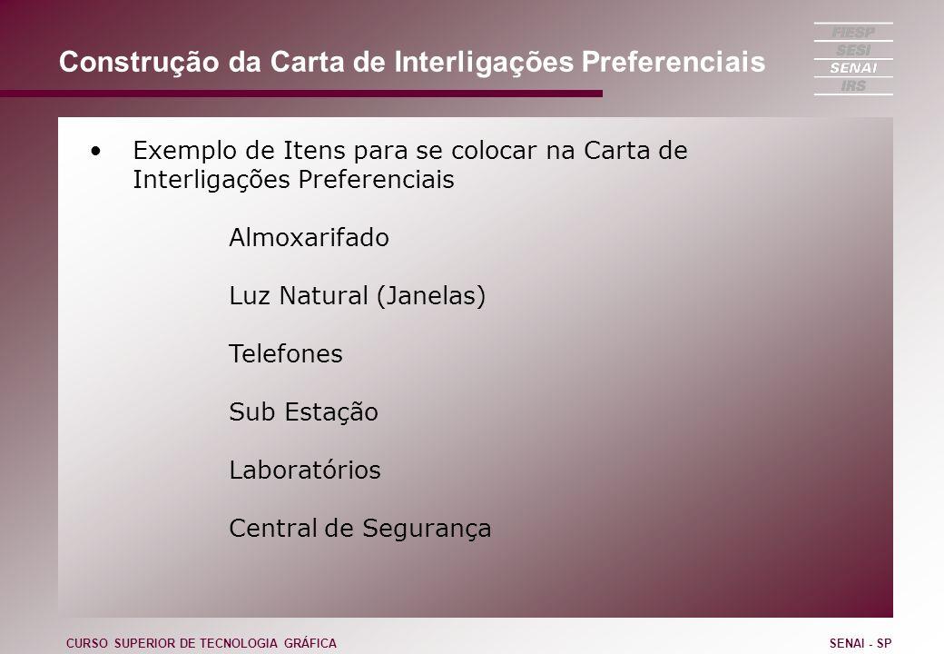 Construção da Carta de Interligações Preferenciais Exemplo de Itens para se colocar na Carta de Interligações Preferenciais Almoxarifado Luz Natural (