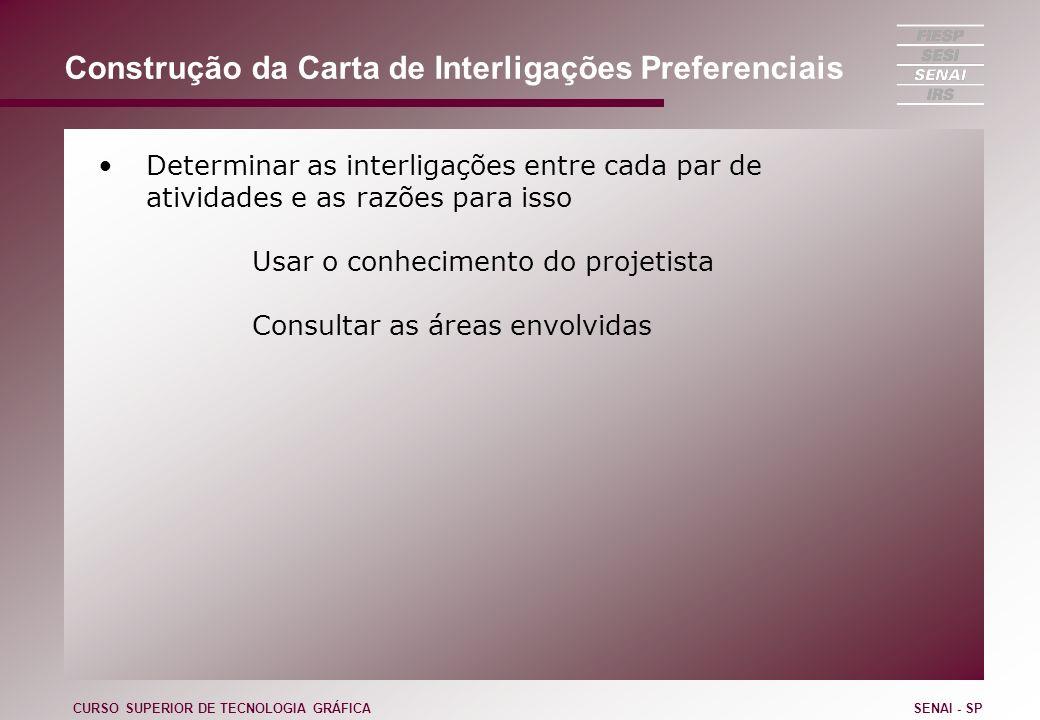 Construção da Carta de Interligações Preferenciais Determinar as interligações entre cada par de atividades e as razões para isso Usar o conhecimento