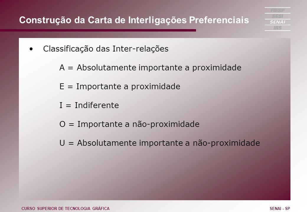 Construção da Carta de Interligações Preferenciais Classificação das Inter-relações A = Absolutamente importante a proximidade E = Importante a proxim