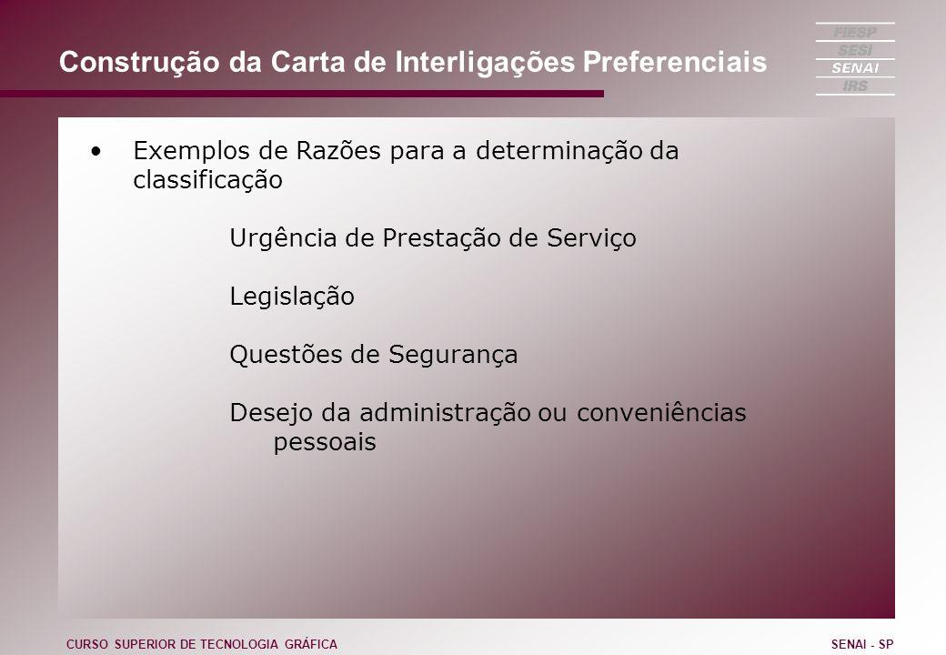 Construção da Carta de Interligações Preferenciais Exemplos de Razões para a determinação da classificação Urgência de Prestação de Serviço Legislação