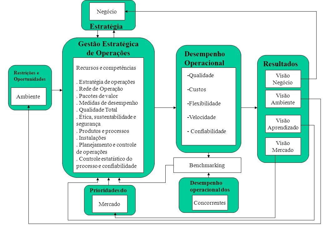 Visão Negócio Visão Ambiente Visão Aprendizado Visão Mercado Resultados Desempenho Operacional -Qualidade -Custos -Flexibilidade -Velocidade - Confiab