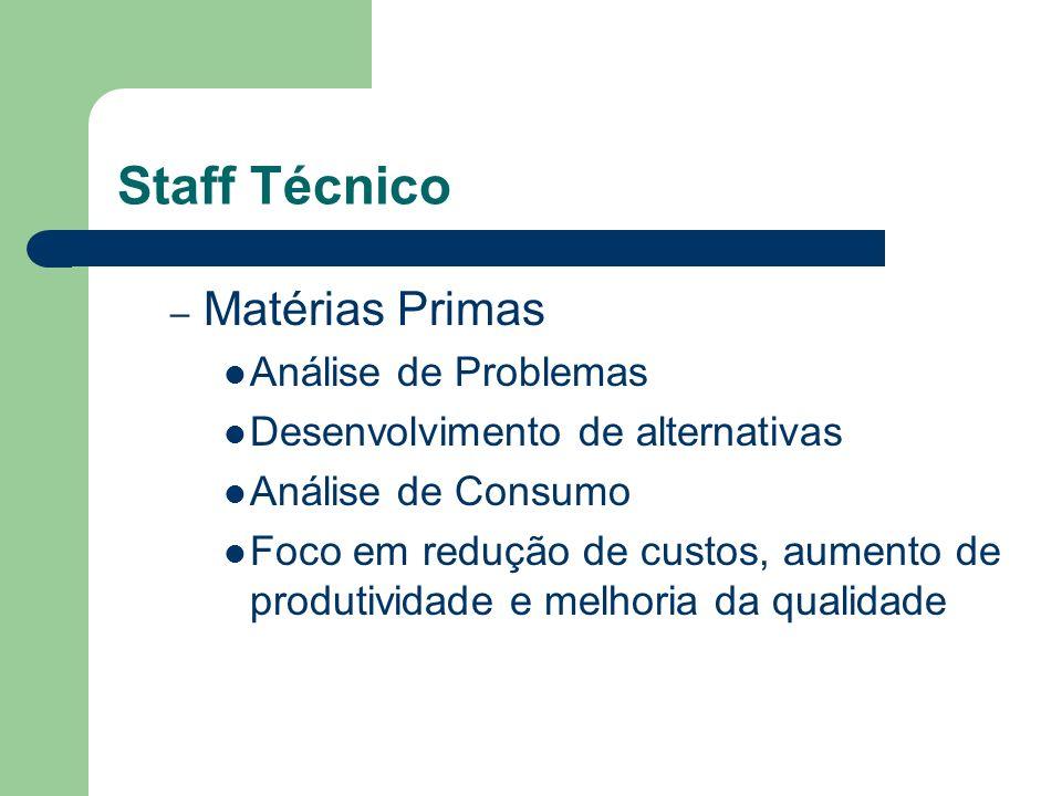 Staff Técnico – Matérias Primas Análise de Problemas Desenvolvimento de alternativas Análise de Consumo Foco em redução de custos, aumento de produtiv