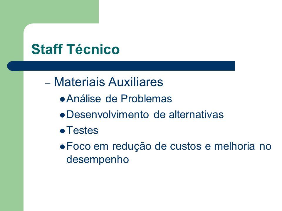 Staff Técnico – Materiais Auxiliares Análise de Problemas Desenvolvimento de alternativas Testes Foco em redução de custos e melhoria no desempenho