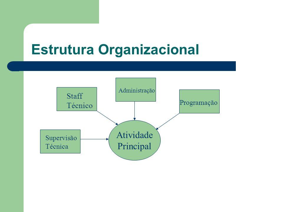 Estrutura Organizacional Atividade Principal Staff Técnico Administração Programação Supervisão Técnica