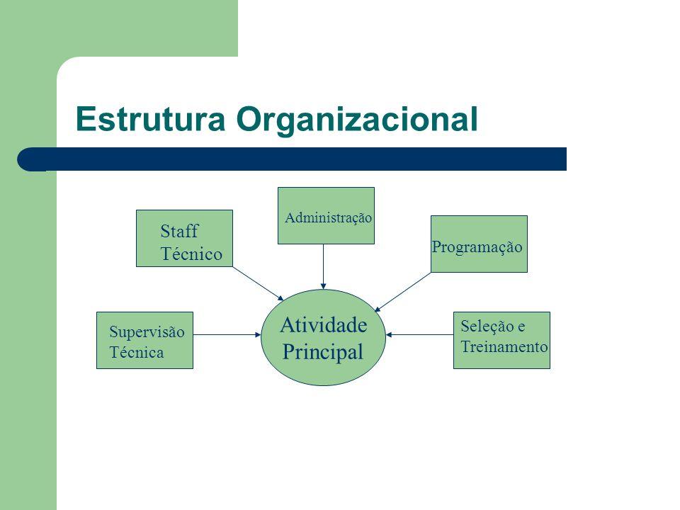 Estrutura Organizacional Atividade Principal Staff Técnico Administração Programação Supervisão Técnica Seleção e Treinamento