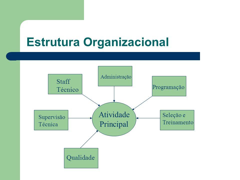 Estrutura Organizacional Atividade Principal Staff Técnico Administração Programação Supervisão Técnica Seleção e Treinamento Qualidade