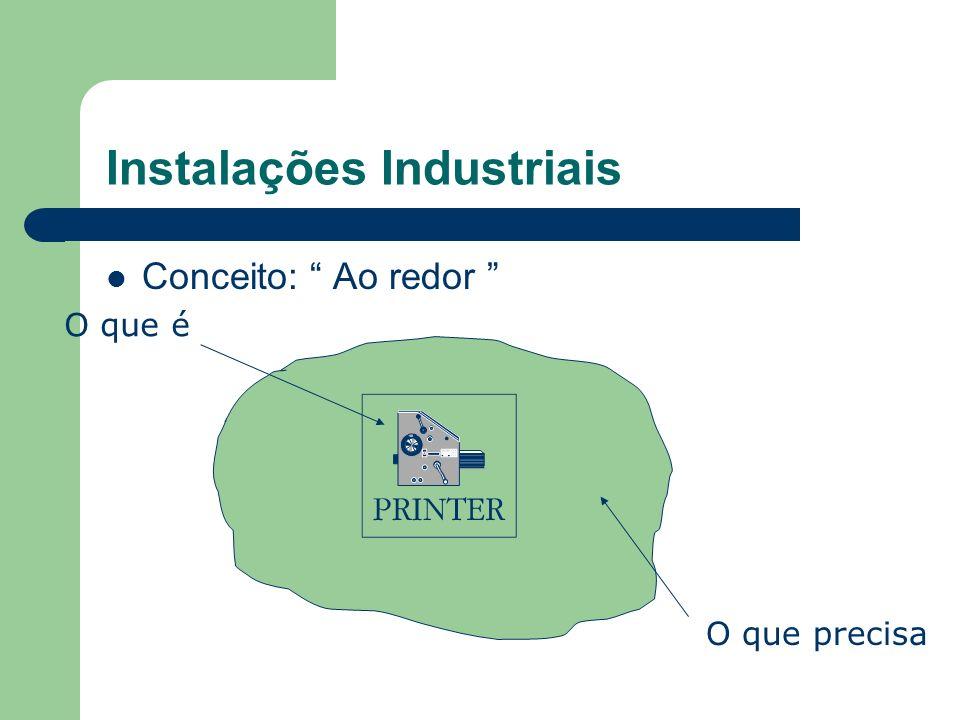 Instalações Industriais Conceito: Ao redor O que é O que precisa