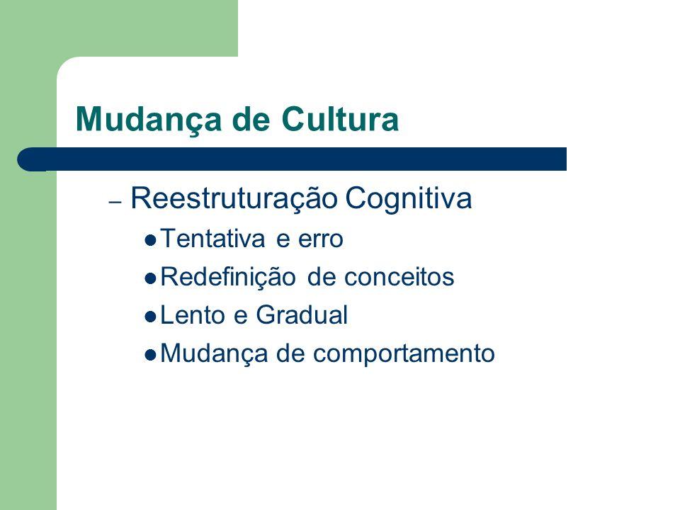 Mudança de Cultura – Reestruturação Cognitiva Tentativa e erro Redefinição de conceitos Lento e Gradual Mudança de comportamento