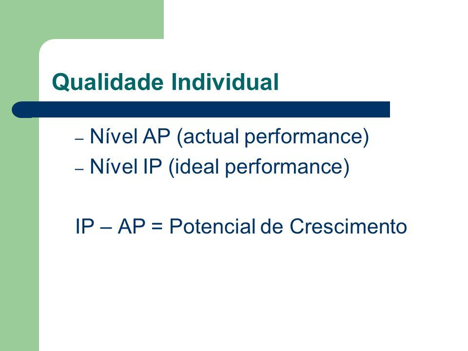 Qualidade Individual – Nível AP (actual performance) – Nível IP (ideal performance) IP – AP = Potencial de Crescimento